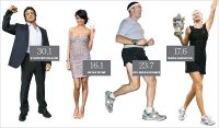Body mass index - BMI